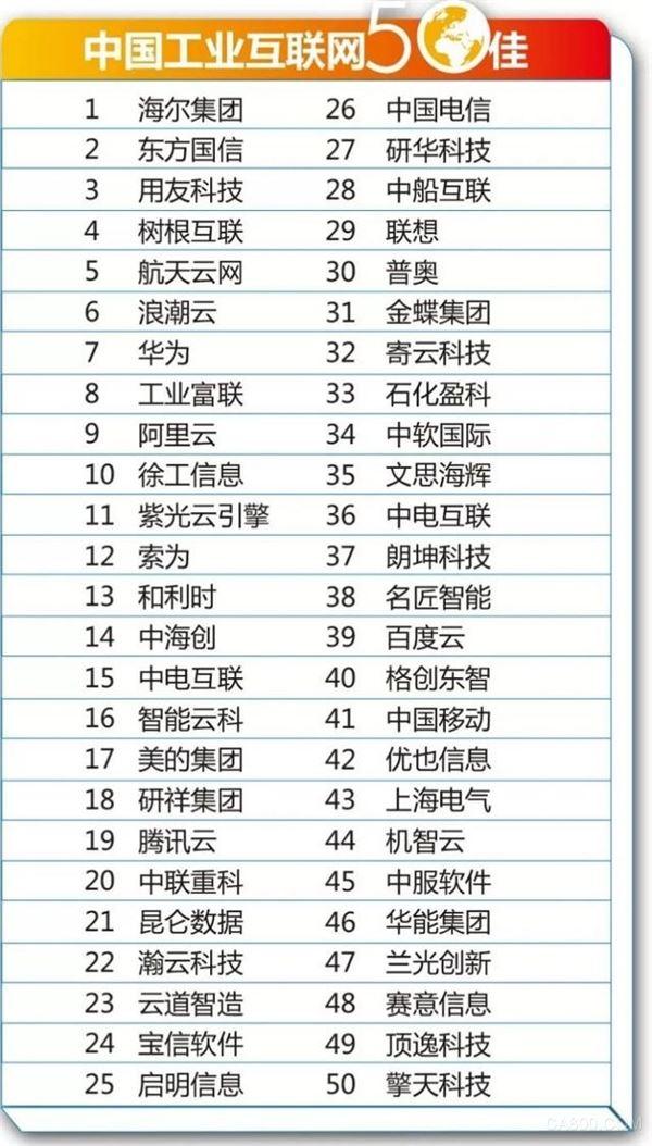 中国工业互联网50佳,海尔,东方国信,COSMOPlat