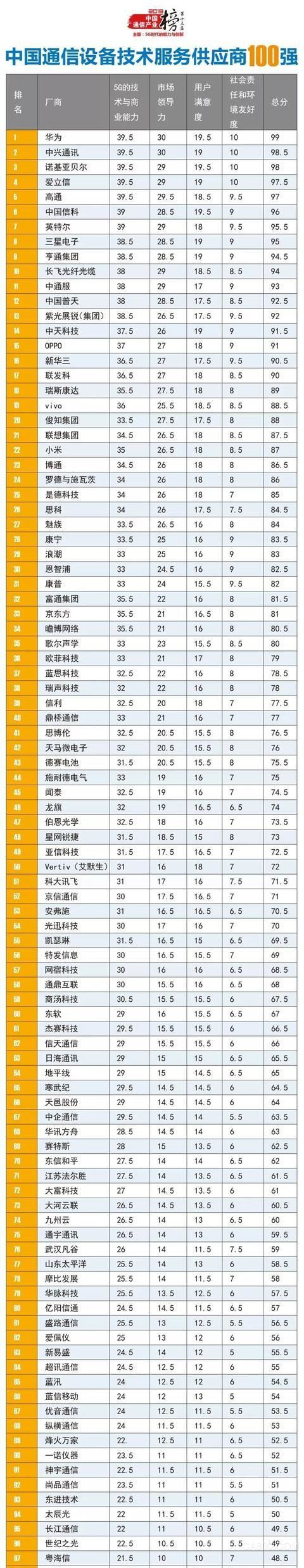 中国通信产业榜,中国通信设备技术服务商100强