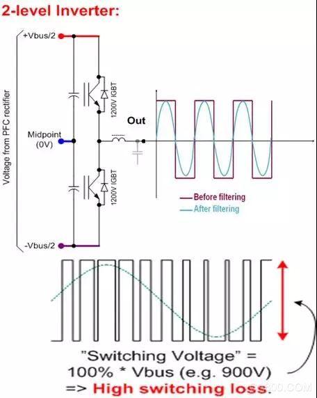 UPS,逆变器多电平技术,施耐德电气,直流母线电压