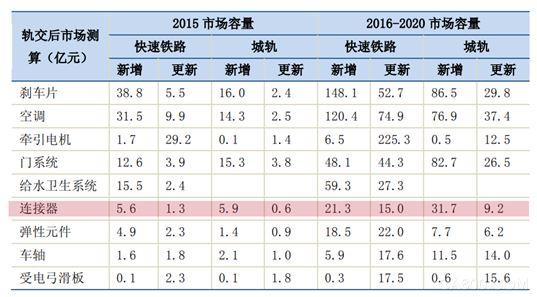 轨交连接器,浩亭,珠海,定制化方案