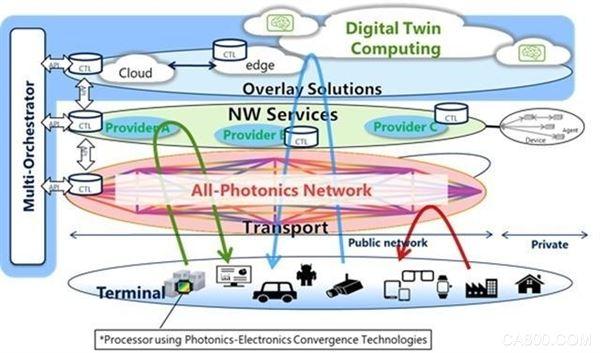 NTT,微软,6G联盟