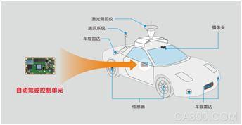 华北工控,自动驾驶