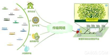 華北工控,智能環境監測