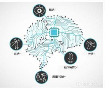 人工智能,数据处理