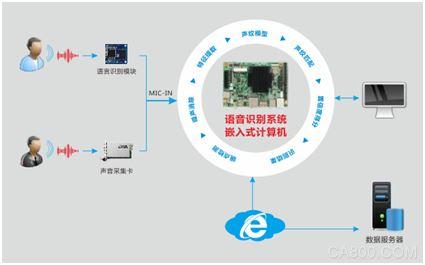华北工控,嵌入式计算机,智能客服