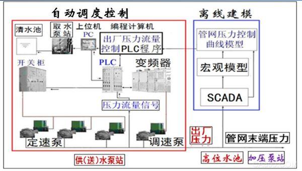 水廠變流變壓曲線,低碳自動控制系統