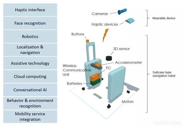 欧姆龙,移动支援技术,视觉