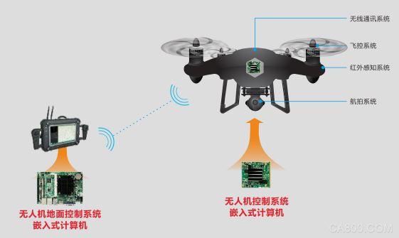 华北工控,嵌入式计算机,人工智能,无人机智能巡检系统