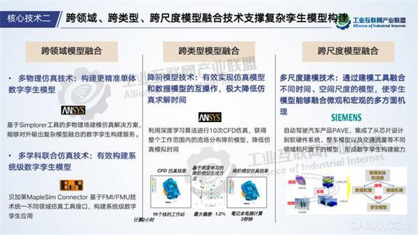 工业互联网产业联盟,工业数字孪生白皮书