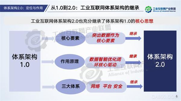 AII,工业互联网体系架构2.0