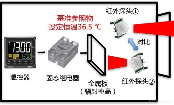 人工智能视觉技术,欧姆龙,测温相机,温度控制器