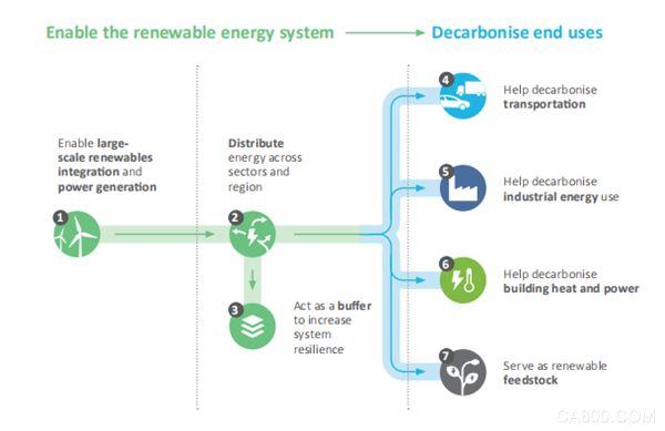 氢能研究,氢行动计划