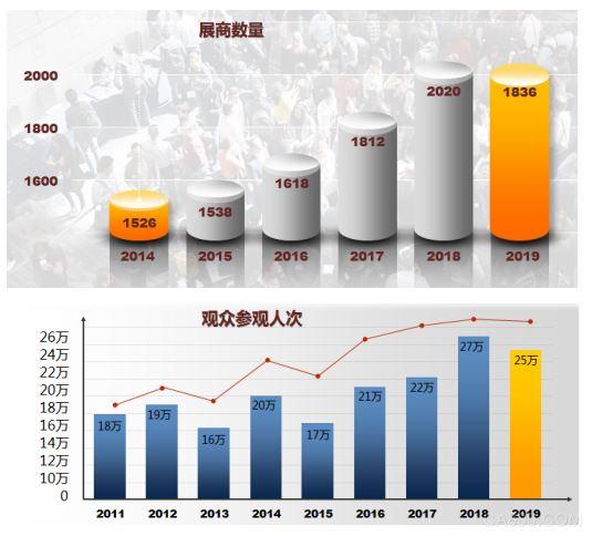 SNEC第十四届(2020)国际太阳能光伏与智慧能源(上海)展览会暨论坛