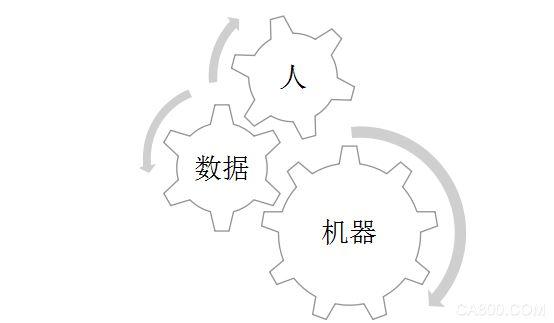 自动化,工业4.0,工业互联网,智能制造