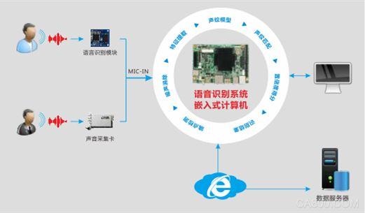 人工智能,嵌入式,物联网,华北工控,语音识别系统