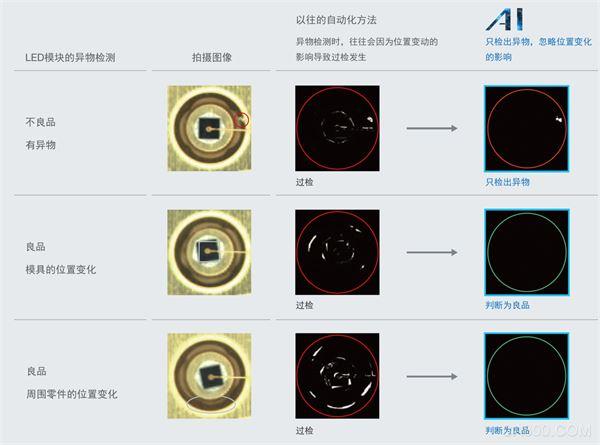 欧姆龙,AI,缺陷检测,图像处理系统