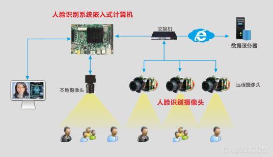 华北工控,人工智能,人脸识别系统,计算机板卡方案