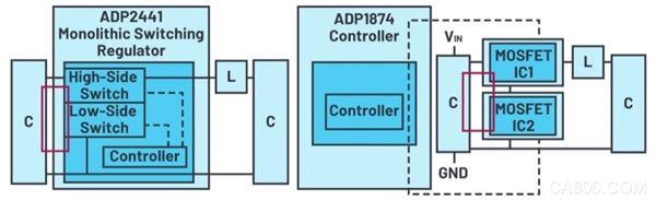ADI,控制器解决方案