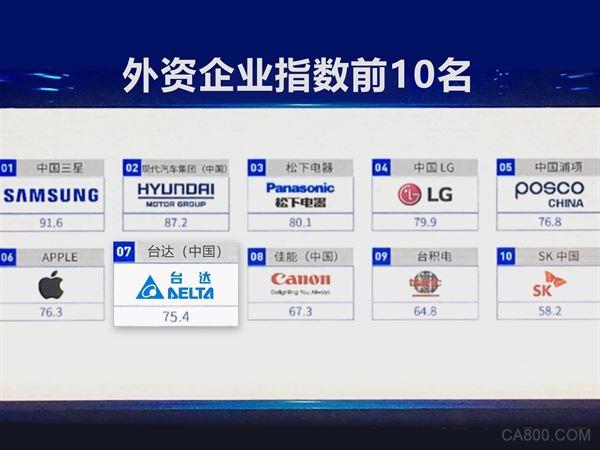 中国社会责任百人论坛,台达