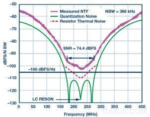 半导体技术,噪声频谱