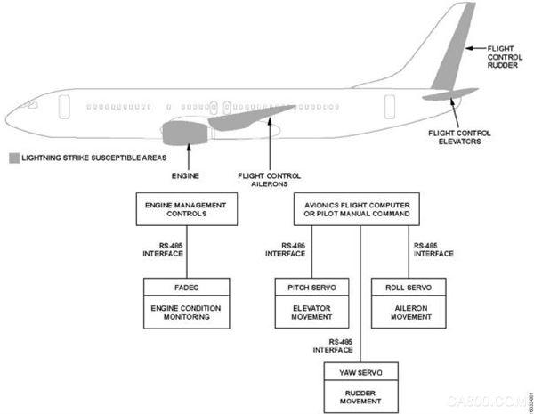 ADI,航空航天,RS-485收发器