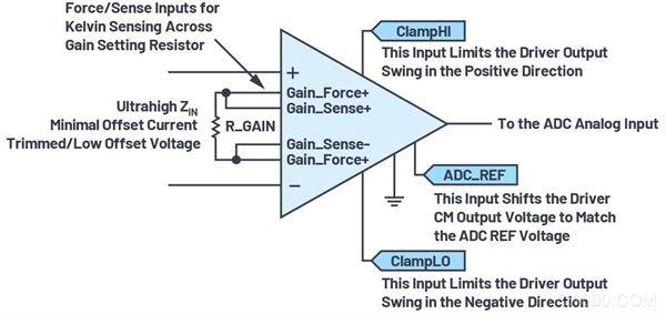 仪表放大器,ADC