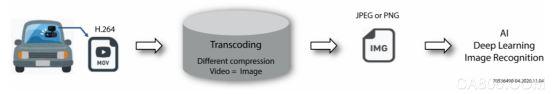 FPGA,视频处理和压缩