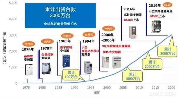安川电机,新款伺服电机