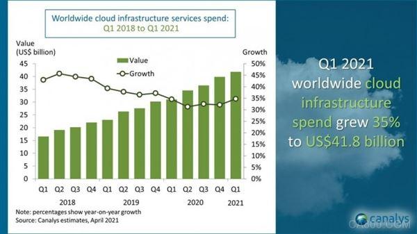 云基礎設施,云服務,數據分析
