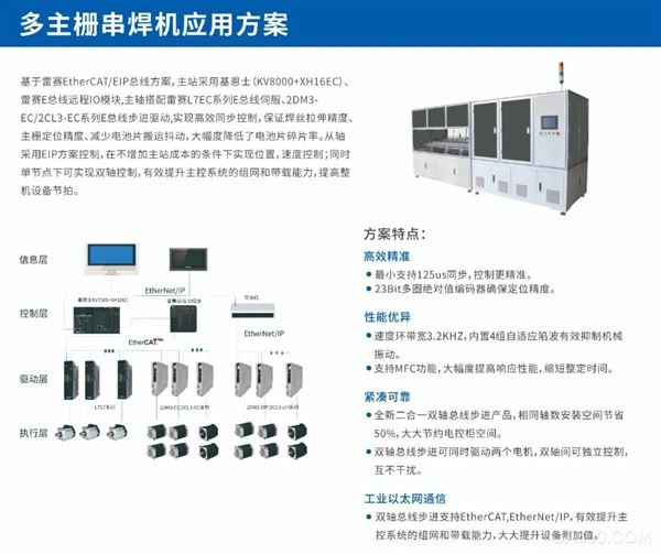 SNEC國際太陽能光伏,智慧能源,運動控制,雷賽智能