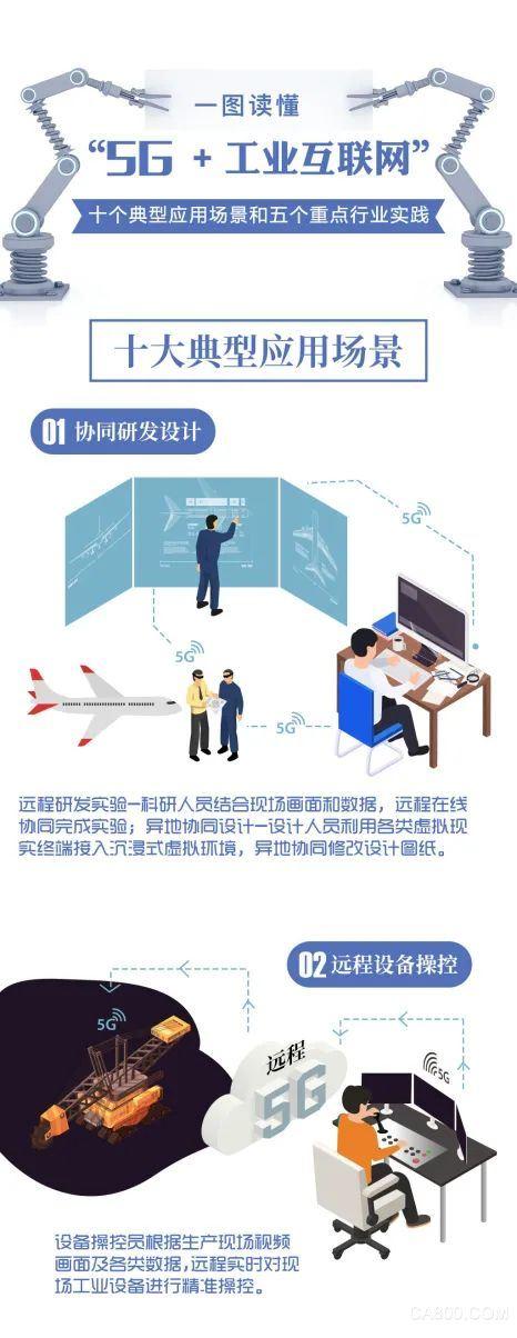 """5G+工業互聯網,典型應用場景"