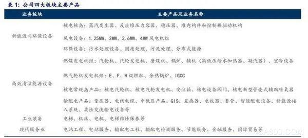 上海电气,装备制造