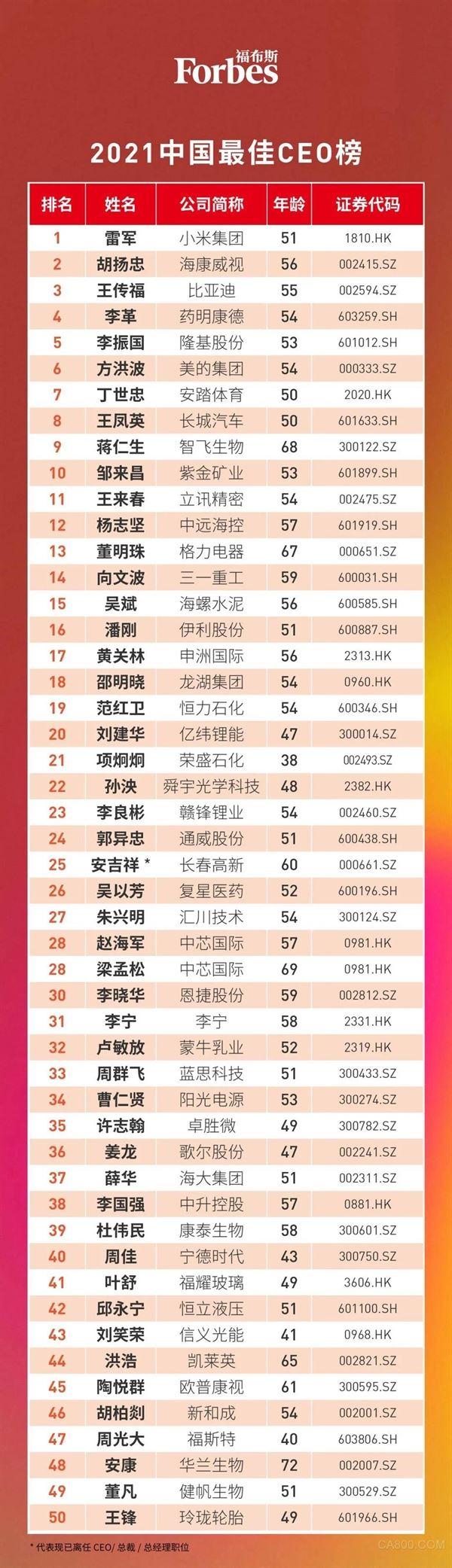 福布斯中国最佳CEO榜单,汇川技术,朱兴明