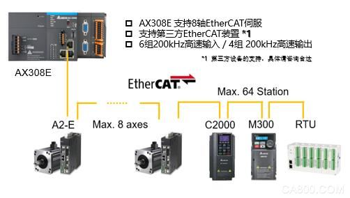 台达,PLC-Based运动控制器,CODESYS