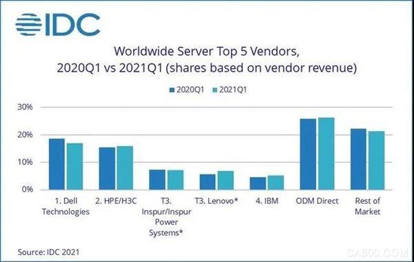 英特爾X86架構,ARM架構,華為X86服務器業務