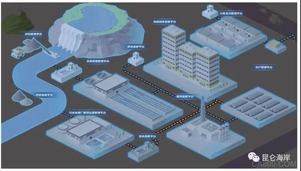 世界5G大会,生态环保,智慧终端,物联网网关数据采集