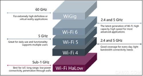HaLow,Wi-Fi ,无线传感器网络