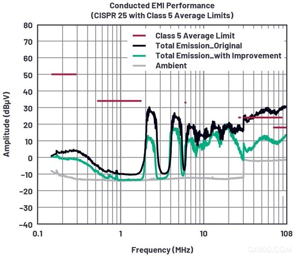 CM輻射,DM輻射,開關穩壓器
