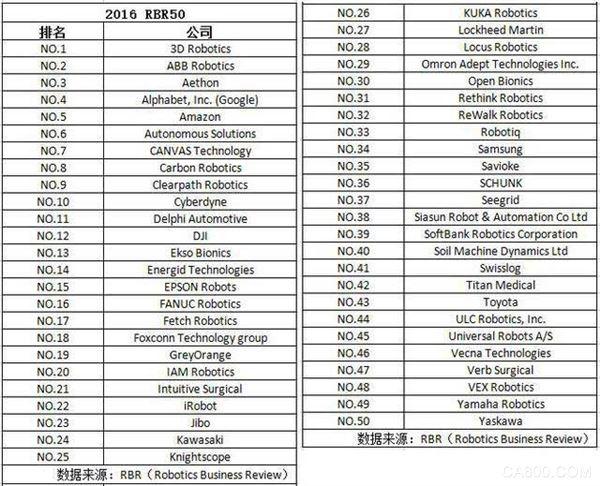 全球机器人公司50强中国占三席 大疆排名第12