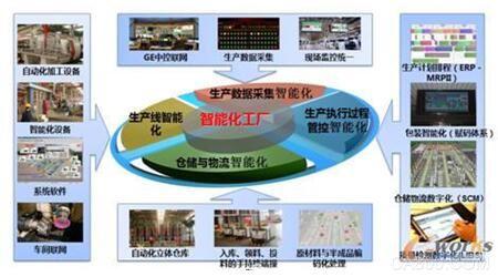 2016年智能制造示范项目之飞鹤乳业智能化工厂