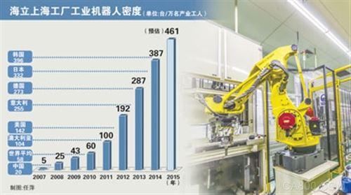算好这笔账:机器人价格年降5% 人工成本年增10%