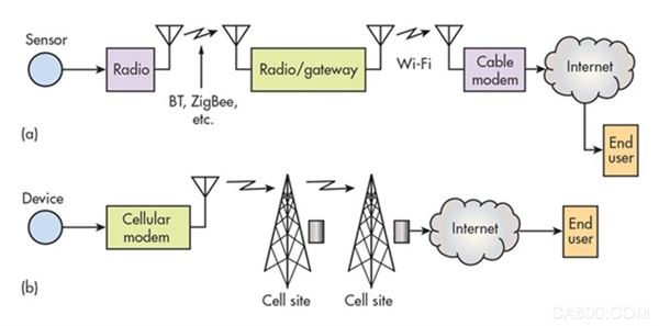 """12种无线技术,谁将成为物联网时代的""""成王败寇""""?"""