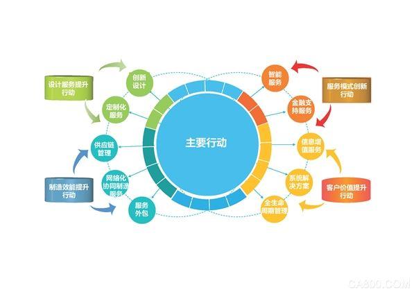 《发展服务型制造专项行动指南》解读