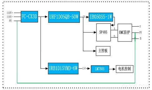 隔离电源在高铁门控系统应用中共模浪涌拉弧案例分析