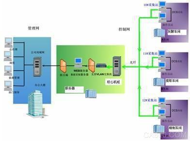 基于紫金桥WEB发布功能的实时数据库在某制药厂的应用