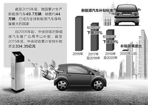 """对新能源汽车骗补""""亮剑""""——财政部重罚违规企业"""
