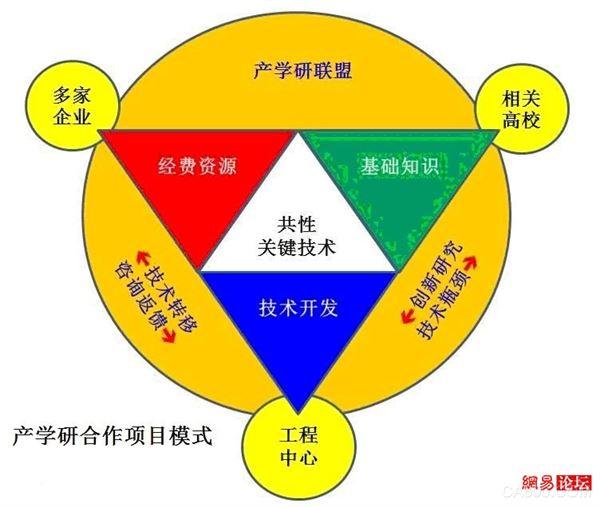 中国的产学研为什么总是捏不到一起