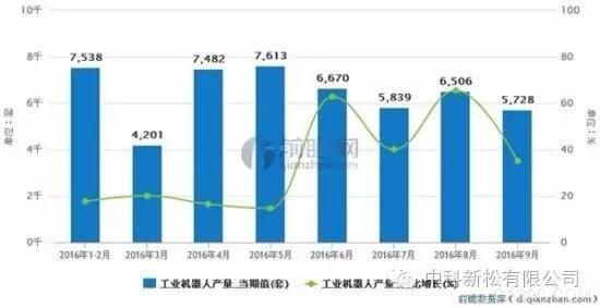 工业机器人发展提速,前9月产量超5万套