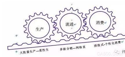 中国制造业转型的十个方向