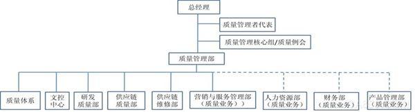 【正式发布】正弦电气质量管理体系业务结构